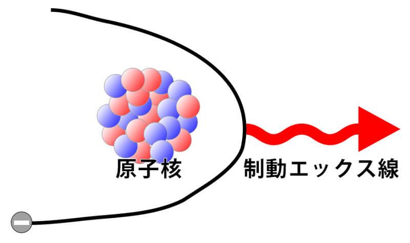 制動エックス線