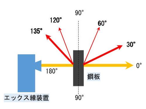 問6解説図3