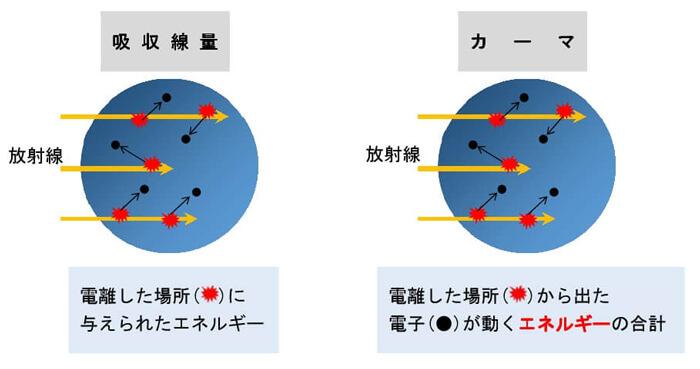 X線作業主任者の過去問の解説:測定(2018年10月) | エックス線作業 ...